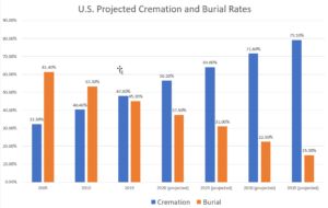 ed Cremation and Burial Rates